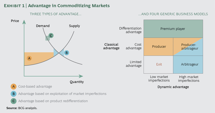 Advantage analysis framework in commoditising markets