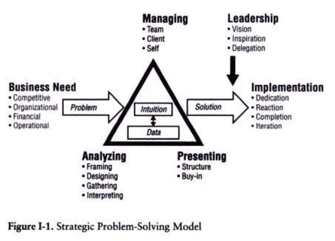 Strategic Problem Solving Model by McKinsey